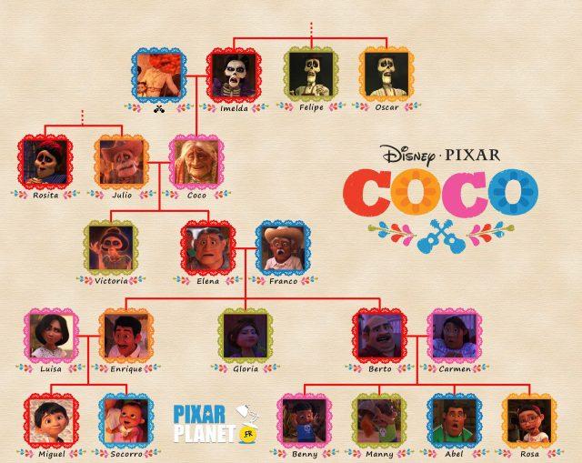 arbre genealogique rivera family tree coco pixar disney