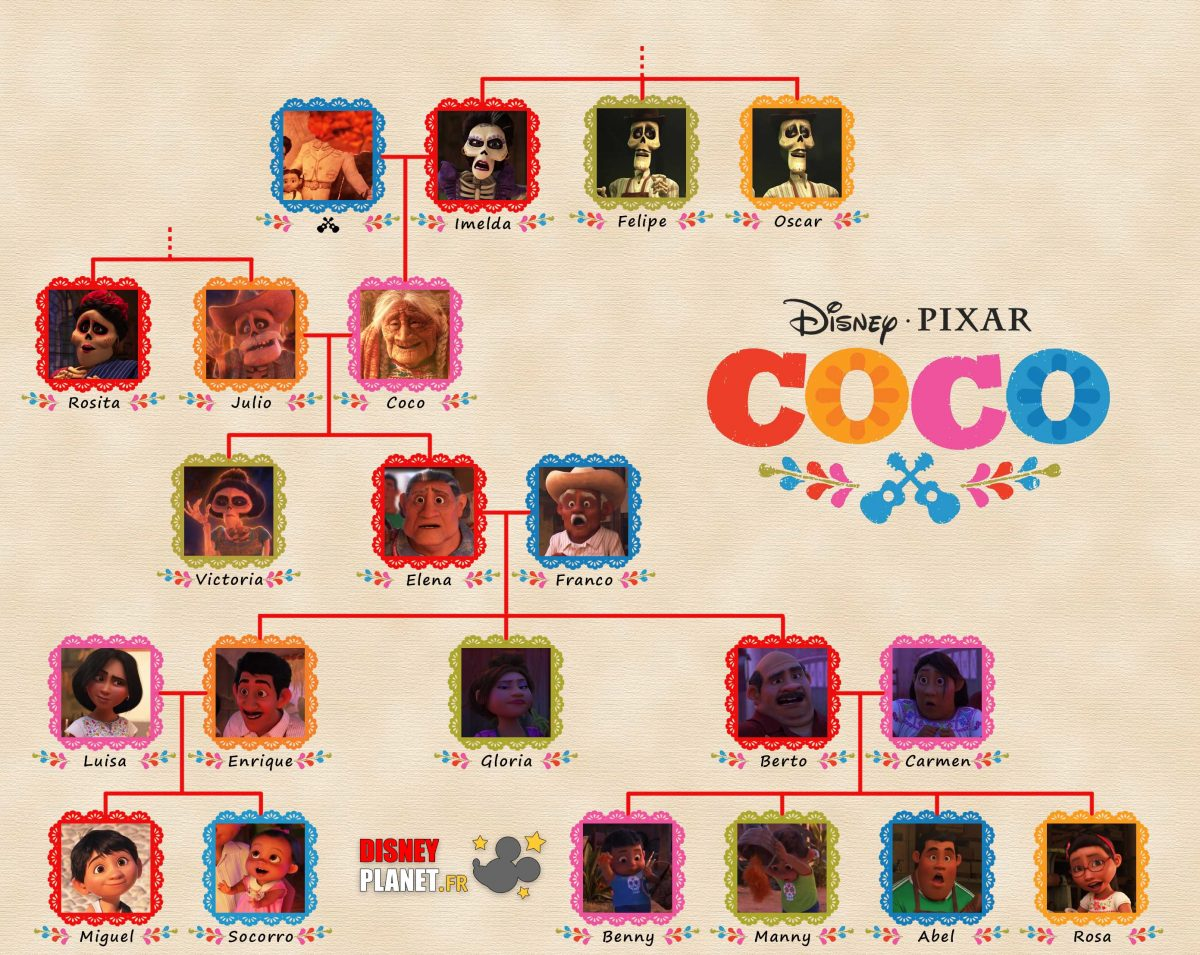 arbre genealogique rivera coco disney pixar